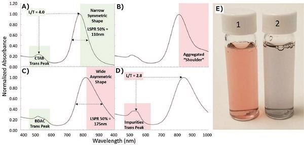 """Spotting nanorod aggregation and shape impurities using normalized UV/Vis spectra. A) Ideal spectra of gold nanorods synthesized with a single surfactant (CTAB) is evidenced by a high LSPR/TSPR peak ratio (L/T) and a narrow symmetric LSPR peak. B) Spectra displaying aggregates in a """"shoulder."""" C) Spectra of particles synthesized in a binary surfactant (CTAB and BDAC) is illustrated by the shape of the transverse peak. Wide size distribution is indicated by a wide asymmetric LSPR peak on the spectrum. D) Spectra of particles exhibiting high amounts of shape impurities. E) Photo of (1) as synthesized and (2) aggregated gold nanorods."""