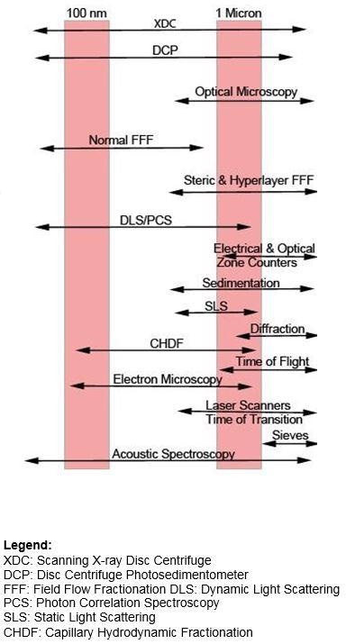 Figure 1. Commercially Available Particle Sizing Techniques (Mostly Liquid Suspensions).