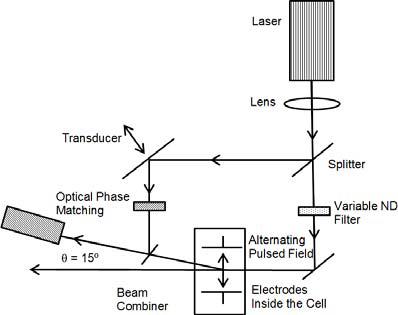 Laser light scattering optical configuration for ? potential determination.
