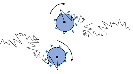One significant and common interaction is charge at the particle surface as shown for positively charged colloidal particles (above) where like-charges cause repulsion between particles.