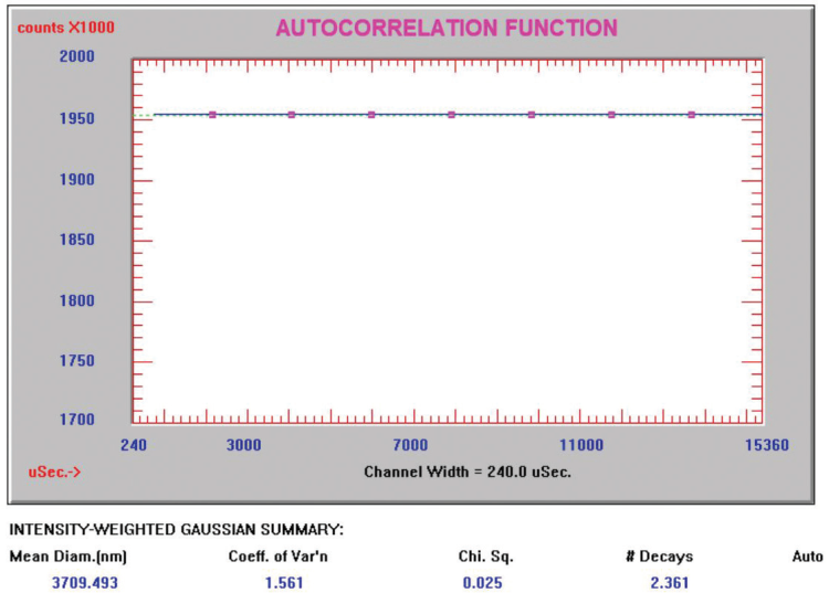 Ceria abrasive correlation function diluted 2:1.