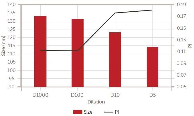 Ceria dilution study. Tabular and graphical results. Lower: size (left Y axis) and PI (right Y axis).