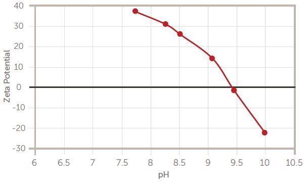 IEP titration of alumina slurry.