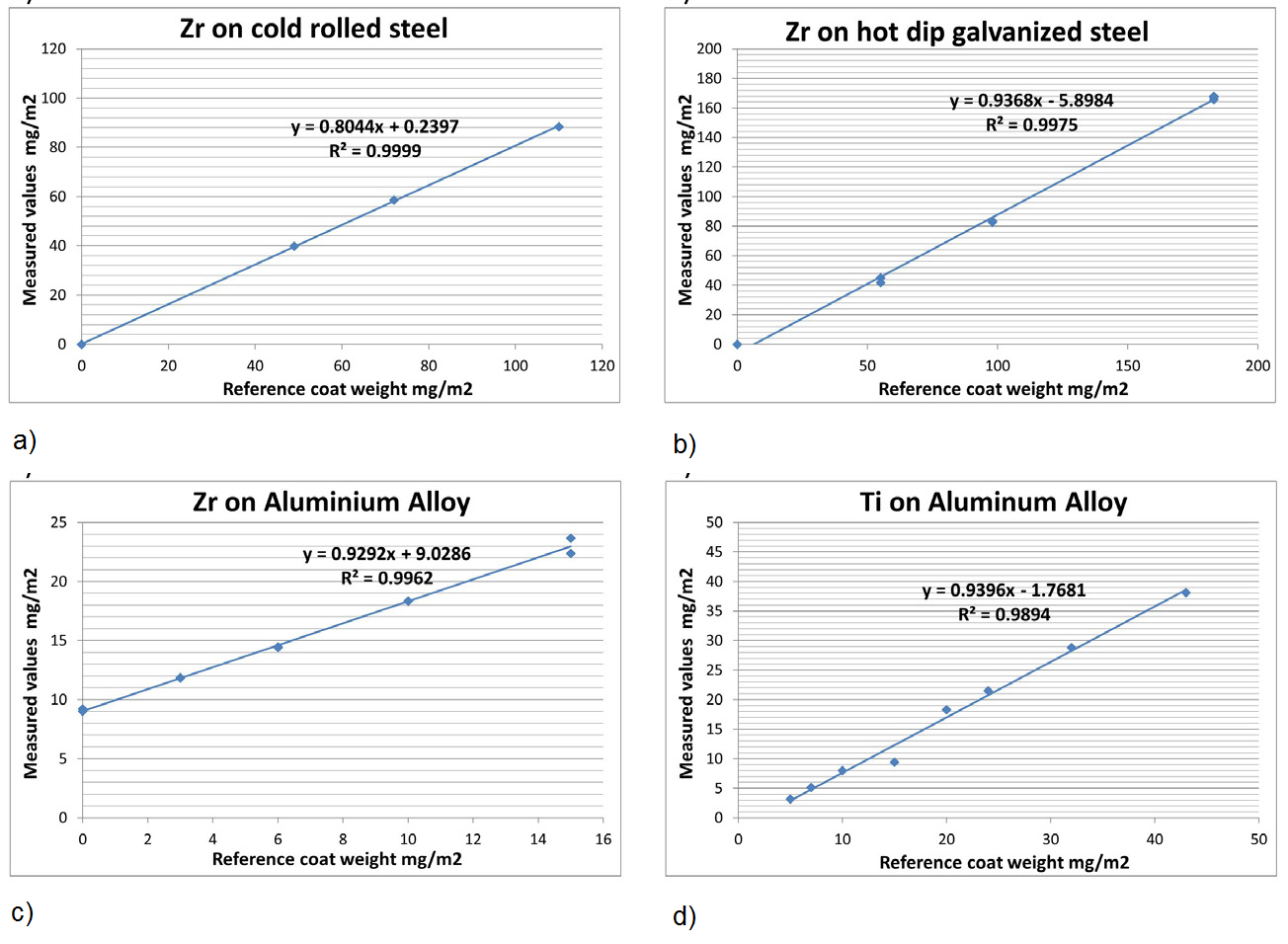 Correlation curves measured versus reference values obtained without any calibration adjustment for a) Zr over cold rolled steel, b) Zr over hot dip galvanized steel, c) Zr over aluminum (coating # 1), d) Ti over electro-galvanized steel, Ti over aluminum.