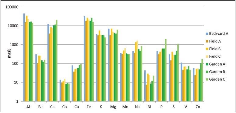 Results from analyses of soil samples (logarithmic scale).