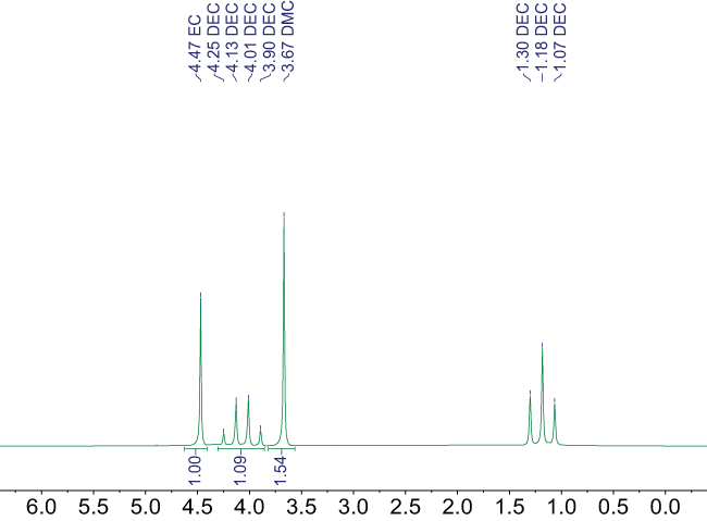 1H NMR spectrum at 60 MHz of a mixture of aprotic organic solvents without deuterated solvent showing the relative integration areas of each chemical species included, along with annotations above the signals.