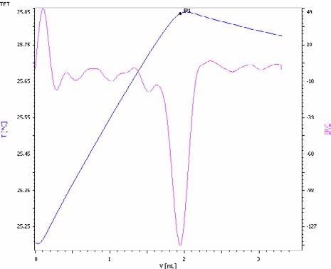 Exothermic titration curve of the phosphate determinationin an NPK fertilizer by precipitation with magnesium ionsin the presence of an ammonia/ammonium chloride buffer (blue= titration curve, pink = second derivative showing the endpoint).