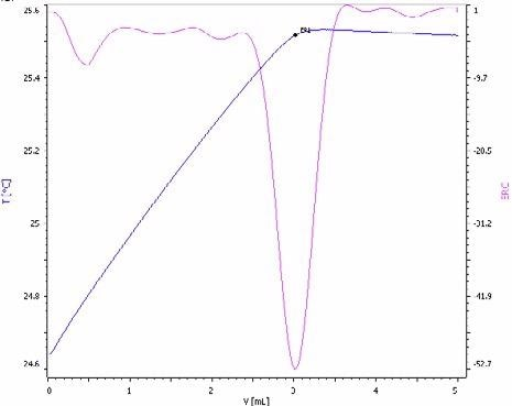 Exothermic titration curve of the sulfate determinationin a NPK fertilizer spiked with sulfuric acid for enhanced methodsensitivity (blue = titration curve, pink = second derivativeshowing the endpoint).