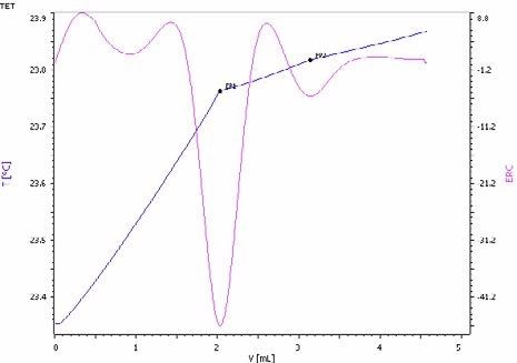 Exothermic titration curve of the ammoniacal nitrogenand urea determination in a NPK fertilizer. The first endpointcorresponds to the ammonia and the second to urea (blue =titration curve, pink = second derivative showing the endpoint)