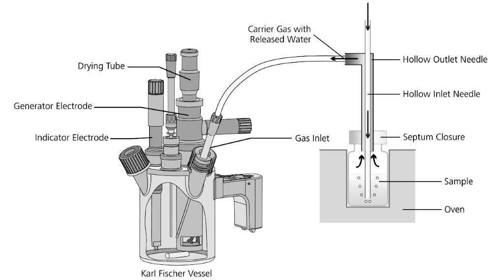 Operating principle of the oven evaporation technique