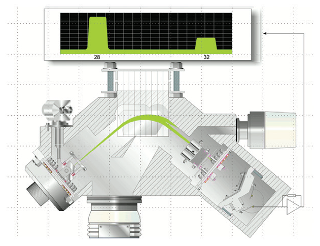The magnetic sector analyzer within the Prima PRO Process Mass Spectrometer.