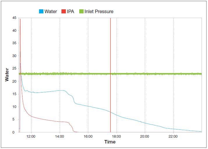 Two-solvent vacuum drying curve indicating the removal of water (blue line) and iso-propanol (red line) as the pressure drops from atmospheric to 2 mbar while the inlet pressure (green line) remains constant at 0.1 mbar.