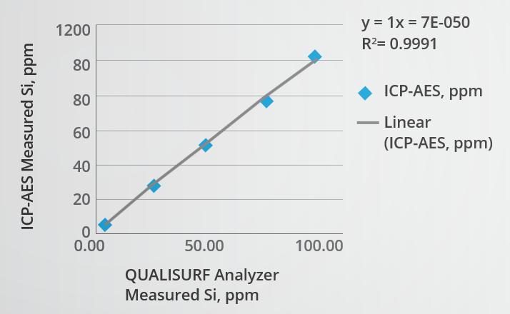 Comparison of measured Si vs. ICP-AES.