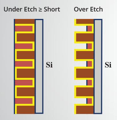 Tungsten (W) under and over-etch.