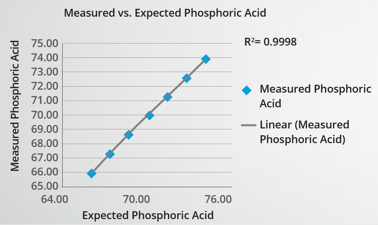 PAN spiking experiment showing matched results of measured and expected.
