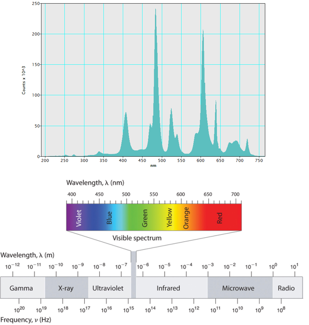 A CL spectrum captured from rare-earth-doped ceramic, revealing emissions across the ultraviolet, visible, and near-infrared portions of the electromagnetic spectrum.
