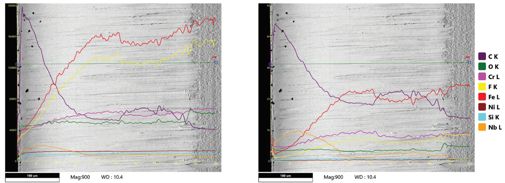 (left) ROI linescan across the cutting edge of a razor blade (The sharp edge is to the left). Y-axis tick labels = 0 – 200 K counts. 5 kV was used to scan the surface and excite F K and Nb L lines. The F K and Fe L curves look similar since their energy regions are highly overlapped. (right) Live Wt% linescan from the same line. Y-axis tick labels = 0 – 80 Wt%. The live display shows the quantitative numbers directly as an overlay on the image in real-time. The full quantification routine has resolved the artifact of the similar-looking F K and Fe L curves.