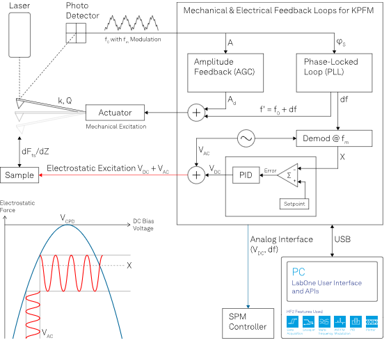 Typical FM-KPFM measurement scheme where the mechanical resonance signal is demodulated at the electrical bias modulation frequency. All KPFM modes require an electrical drive at VAC+VDC while the bias feedback only acts on VDC and is recorded to map the surface potential. By sweeping the DC bias voltage, it is possible to reconstruct the CPD parabola. The VAC modulation is used to find the maximum of the parabola by minimizing the X component of the resulting force modulation measured with a lock-in amplifier or a PLL.