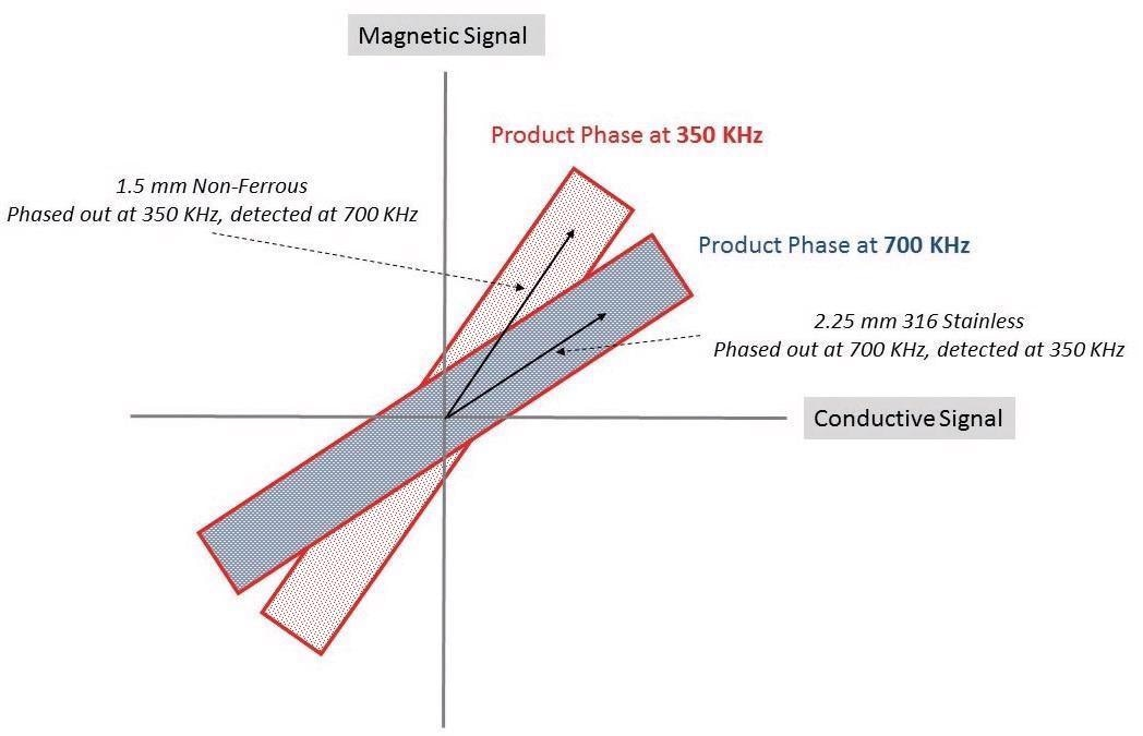 Stainless and non-ferrous phased out at one frequency but detected at another.