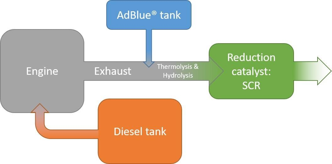 NO<sub>x</sub> reduction in diesel vehicles following the selective catalytic reduction (SCR) mechanism with AdBlue.