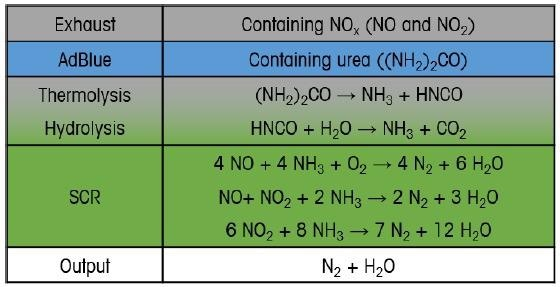 Chemicals and reactions involved in the NO<sub>x</sub> reduction in diesel vehicles. NO<sub>x</sub> is ultimately converted to nitrogen gas (N2) and water (H2O) by reactions involving urea ((NH<SUB>2</SUB>)<SUB>2</SUB>CO).