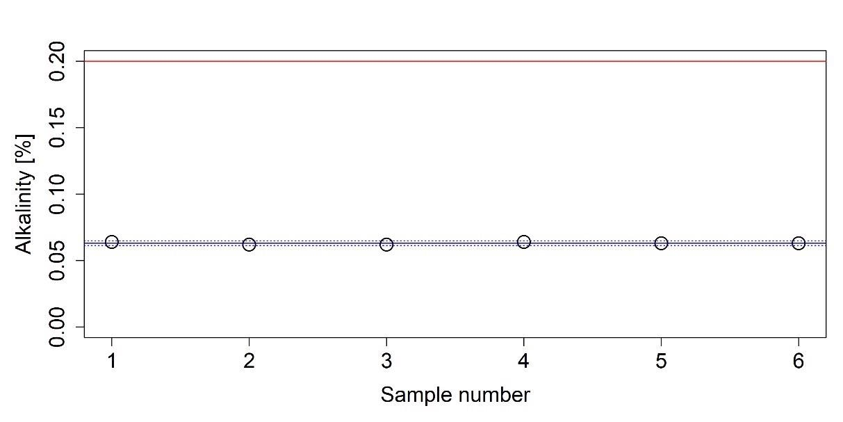 Measured alkalinity of an AUS 32 sample. The average of the measured values is indicated with a solid blue line. Dashed blue lines indicate the boundaries of the 95% confidence interval and red line represents the upper limit given in ISO 22241-1.