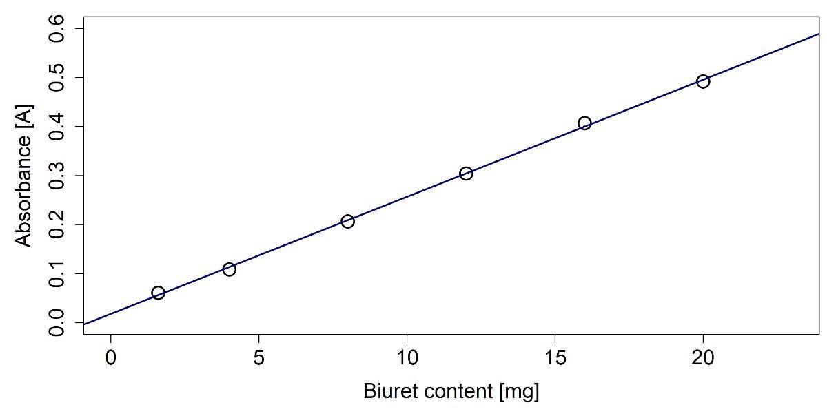Calibration curve for the biuret determination.