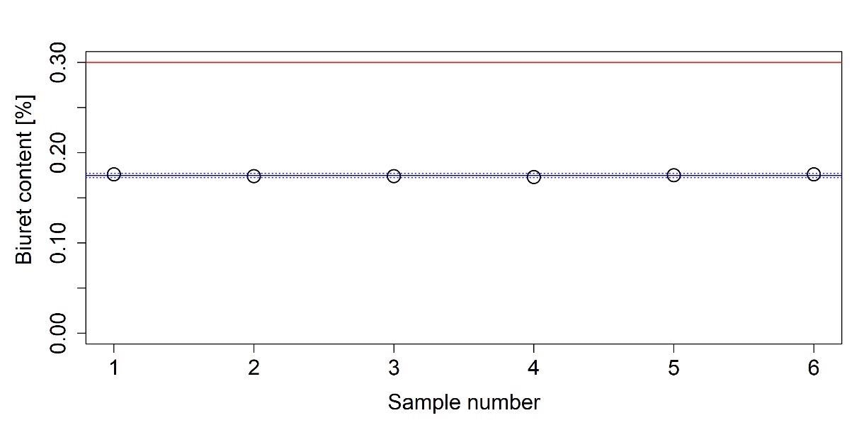Measured biuret content of an AUS 32 sample. The average of the measured values is indicated with a solid blue line. Dashed blue lines indicate the boundaries of the 95% confidence interval and red line represents the upper limit given in ISO 22241-1.