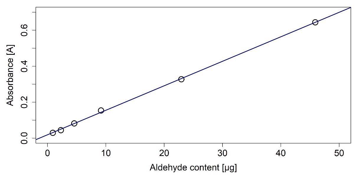 Calibration curve for the aldehyde determination.