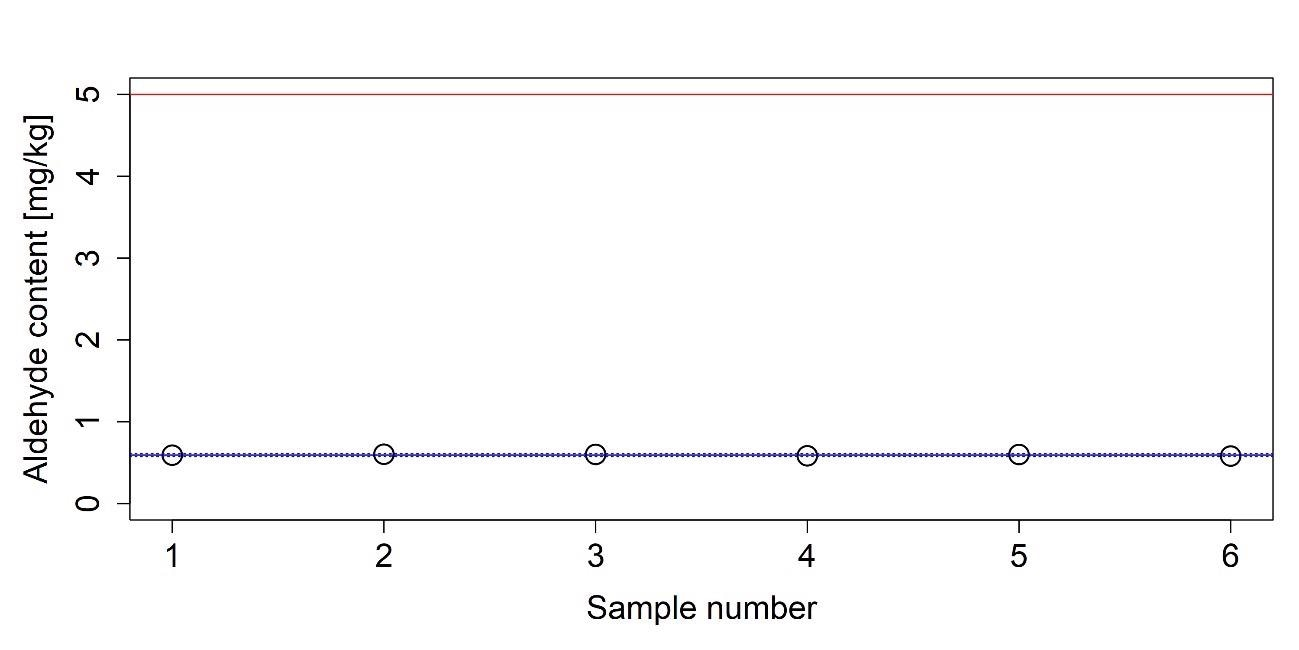 Measured aldehyde content of an AUS 32 sample. The average of the measured values is indicated with a solid blue line. Dashed blue lines indicate the boundaries of the 95% confidence interval and red line represents the upper limit given in ISO 22241-1.