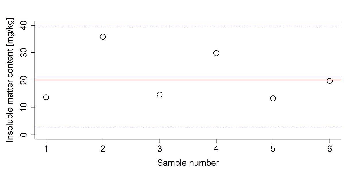 Measured insoluble matter content of an AUS 32 sample. The average of the measured values is indicated with a solid blue line. Dashed blue lines depict the boundaries of the 95% confidence interval and red lines are the limits given in ISO 22241-1.