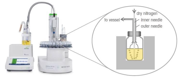 Automated Determination of Water Content in Transformer Oils