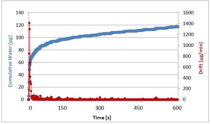 Water content determination NYTRO sample 1/5.