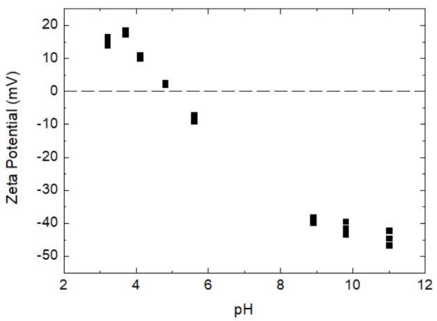 Scatter plot of powdered coffee creamer solution's pH vs zeta potential.