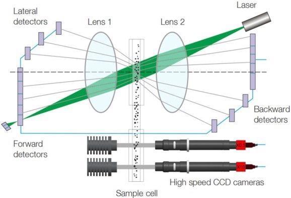 Schematic diagram of the combination technique of the Bettersizer S3 Plus.