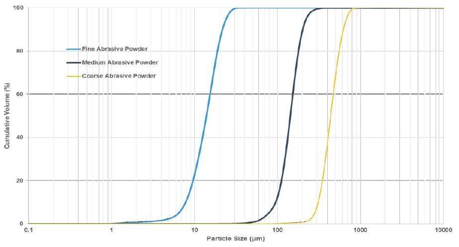 Particle size cumulative volume curves of fine, medium, coarse corundum powders using the combination technique.