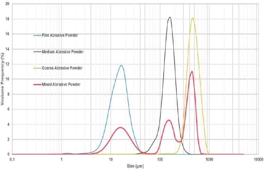 Particle size distribution comparison of fine, medium, coarse and mixed abrasive powders.