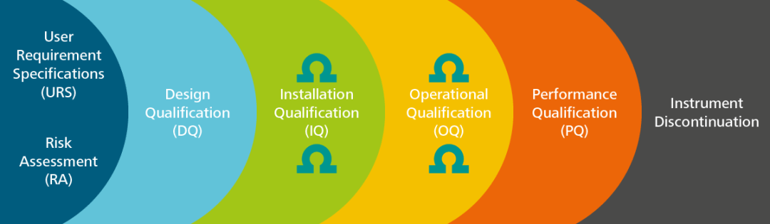 Analytical Instrument Qualification (AIQ): Introduction Part 1