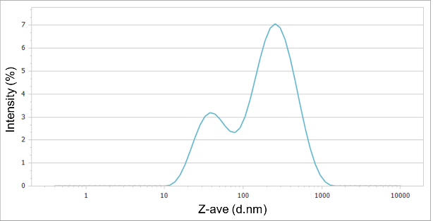 Particle size distribution of red pigment sample.