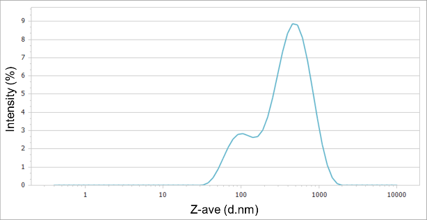 Particle size distribution of yellow pigment sample.