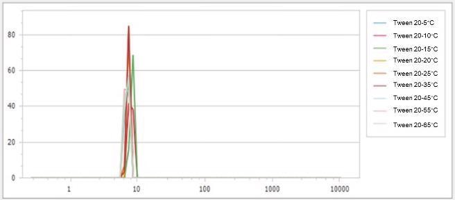 Particle size distributions of 10mg/mL Tween 20 at the temperature from 5 ? to 65 ?