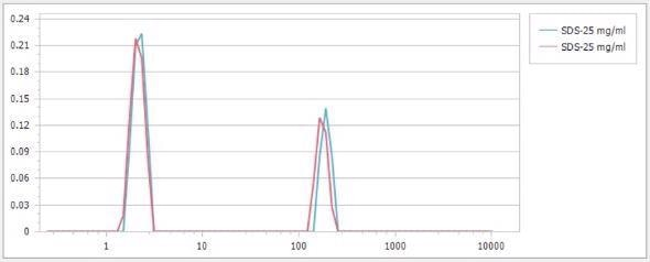 Particle size distributions of 25 mg/mL SDS micelle at 25 ?