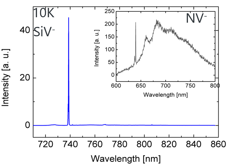 The emission spectrum of the silicon-vacancy center, showing the single-phonon line at 737 nm.