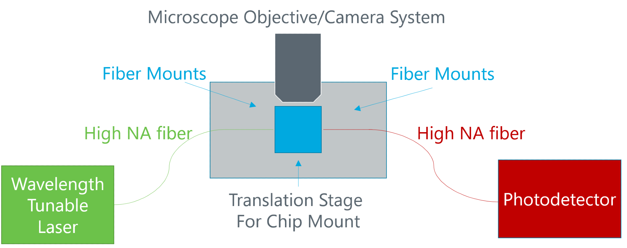 Schematic diagram of experimental set up for characterizing and tuning color center quantum emitters.