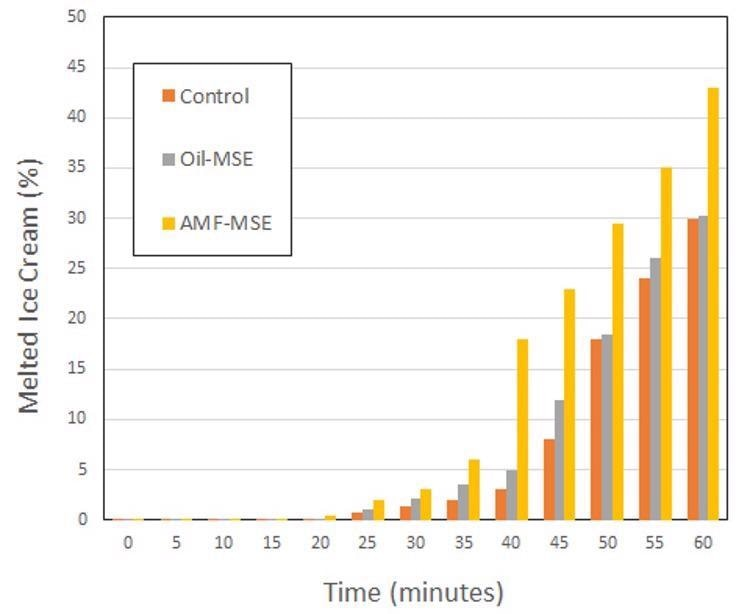 Meltdown dynamics of ice creams formulated with MSEs compared to the control sample