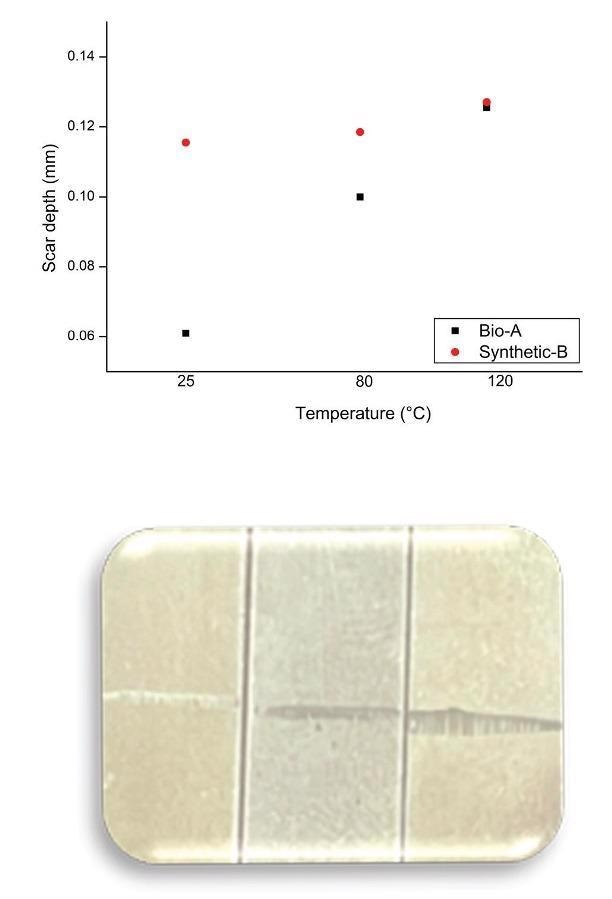 Measured scar depth of test blocks at 25 °C, 80 °C, and 120 °C, respectively