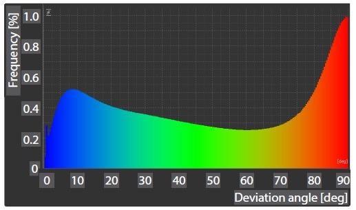 Histogram Showing Fiber Orientation Angles of CFRTP
