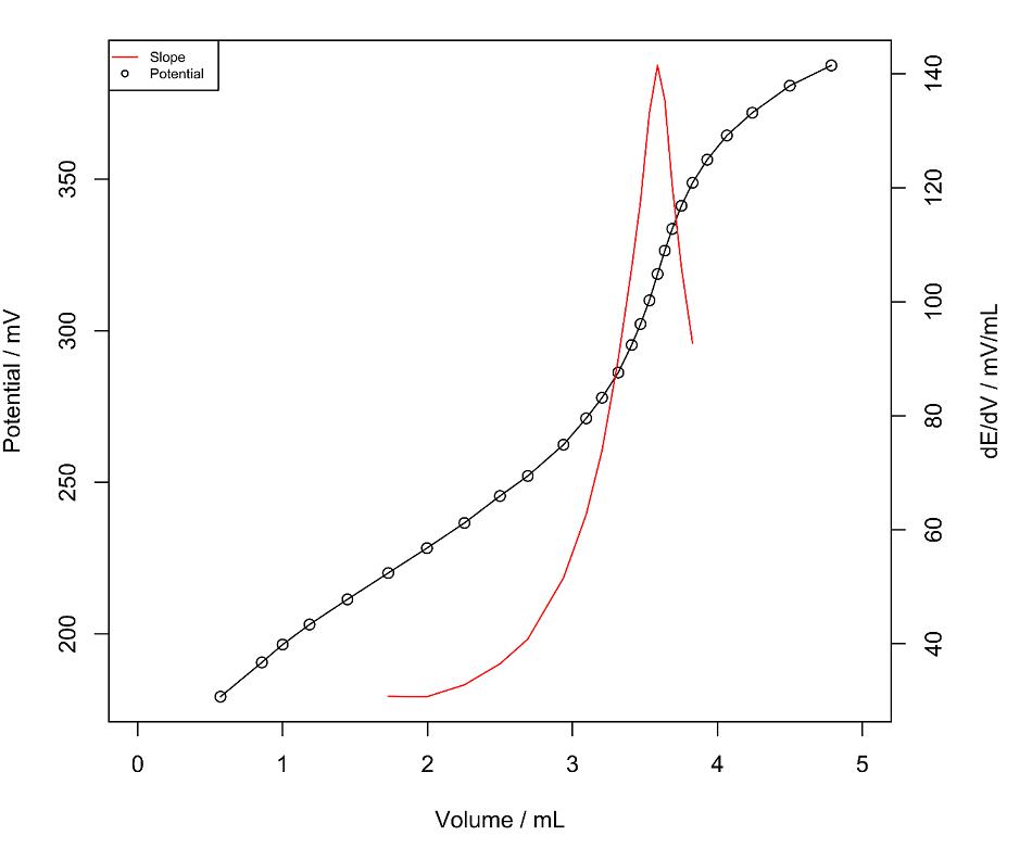 Potentiometric determination of nicotine in e-liquids.