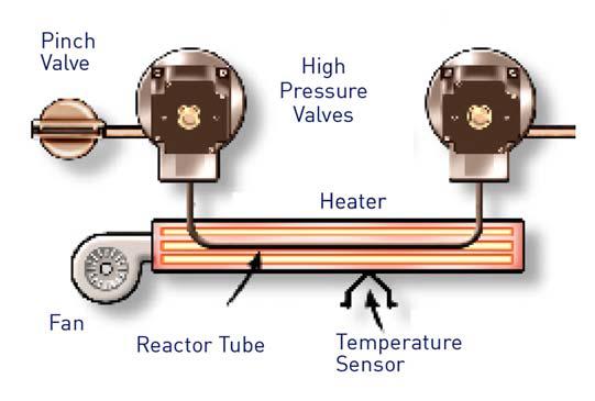 Sievers InnovOx Reactor Tube.