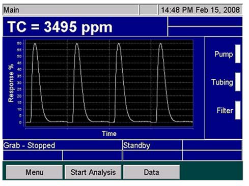 Peaks on the Sievers InnovOx Screen.